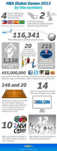NBA Global Games 2013 by the numbers
