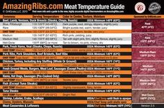 Meat Temp Guide