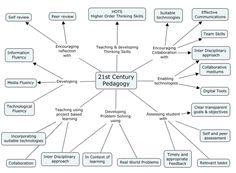 digital fluency mind map