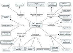 digital fluency mind map