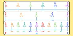 * NEW * Percentages, Decimals and Fractions Number Line Pack