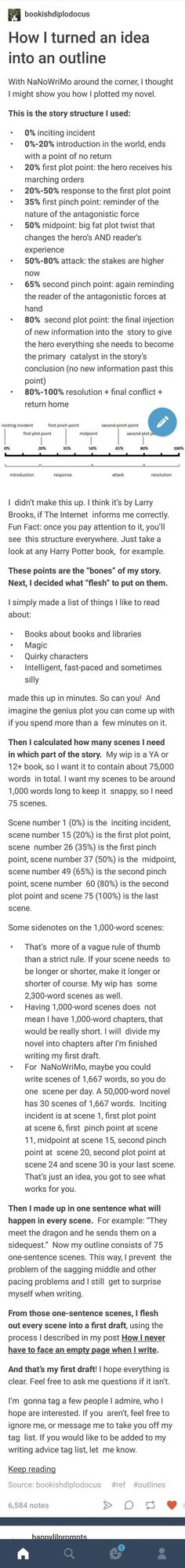 """How I turned an idea into an outline bookishdiplodocus: """" With NaNoWriMo around the corner, I thought I might show you how I plotted my novel. This is the story structure I used: Creative Writing Tips, Book Writing Tips, Writing Resources, Writing Help, Writing Skills, Writing Prompts, Writing Ideas, Writing Boards, Writing Characters"""