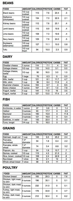 List of High Protein foods (except for dairy and meats for vegetarians like Meezy)
