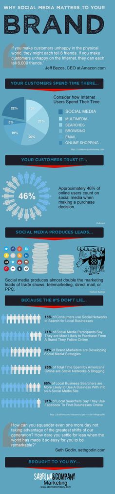 Why Social Media Matters To Your Brand #infographic #socialmedia #socialmediainfographics