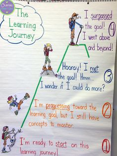 Stairs of learning Upper Elementary Snapshots: Eight Reasons to use Exit Tickets in your Classroom Learning Targets, Learning Goals, Mastery Learning, Learning Process, Student Goals, Student Data, Beginning Of School, Middle School, Classroom Organization