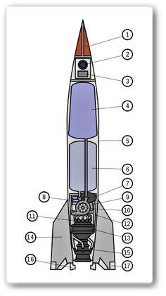 Grundmall på V-2-raketen: Stridsspets satt högst upp. Planer fanns att tillverka en dubbelt så stor, som skulle kunna nå New York & USA;s östkust samt eventuellt förses med en kärnvapen- stridsspets.  1. Stridsladdning 2. Styrsystem 3. Radioenhet  4. Alkoholtank 5. Robotkropp 6. Syretank 7. Väteperoxidtank 8. Kvävgasbehållare 9. Väteperoxidreaktor 10. Bränslepumpar 11. Bränslemunstycken 12. Motorvagga 13. Brännkammare 14. Fenor 15. Alkoholmunstycken 16. Grafitroder 17. Aerodynamiska roder