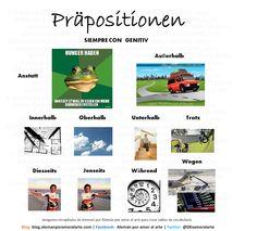 Preposiciones que van siempre con Genitiv, Präpositionen mit Genitiv