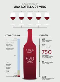 Qué Guarda Una Botella? #infografía                                                                                                                                                                                 Más