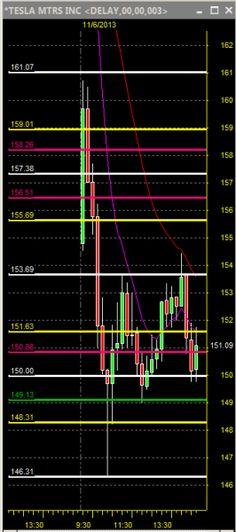 Tesla-TSLA_Fibonacci_Chart-Earnings