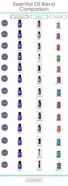 EO Blend Comparison Chart for Spark Naturals, dōTERRA, and Young Living side by side.