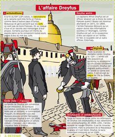 Educational infographic : Fiche exposés : L'affaire Dreyfus