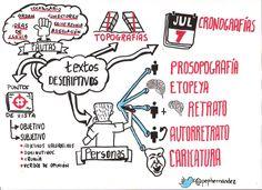 Los textos descriptivos ~ Lengua para Bachillerato Mobile World Congress, Spanish Grammar, Bullet Journal, Teaching, Writing, Education, School, Visual Thinking, Tan Solo