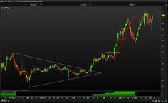 Screener bourse roquette de marché pour des trades explosifs