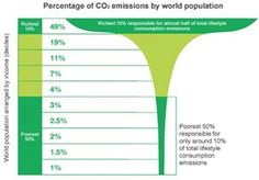Ics  Comparison Of Co Emissions By Different Modes Of Transport