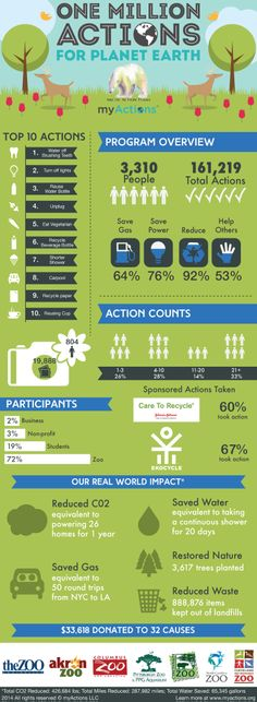 One Million Actions for Planet Earth #infographic! See our impact on #myActions!