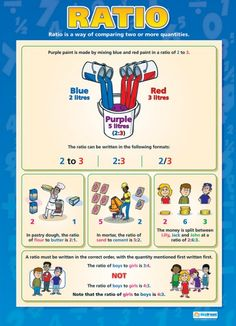 From our Maths poster range, the Ratio Poster is a great educational resource that helps improve understanding and reinforce learning. Math Resources, Math Activities, Math College, Gcse Maths Revision, Maths Exam, Statistics Math, Math Charts, Math Poster, Math Formulas