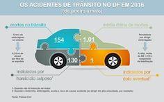 Blitze do Detran flagram 84 motoristas dirigindo embriagados no DF +http://brml.co/2cDNbrM