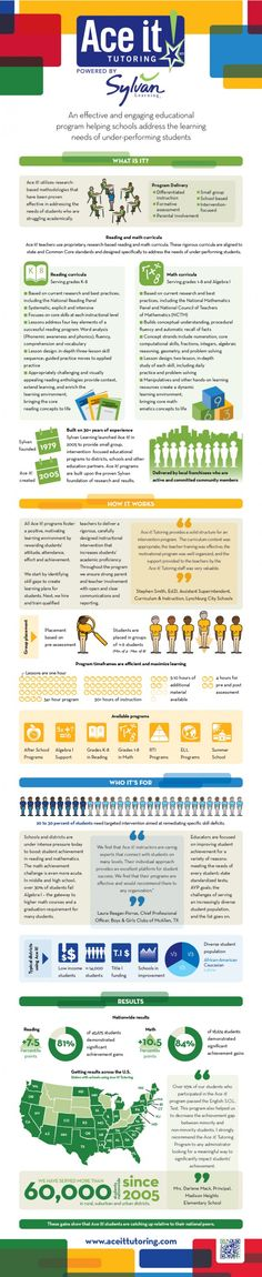 how-to-improve-performance-of-under-performing-students-infographic