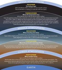 #Week20:  illustration of the layers of the atmosphere