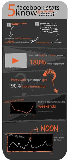 Awesome! Digital marketing with Facebook Marketing Infographic http://tweetstoclients.com