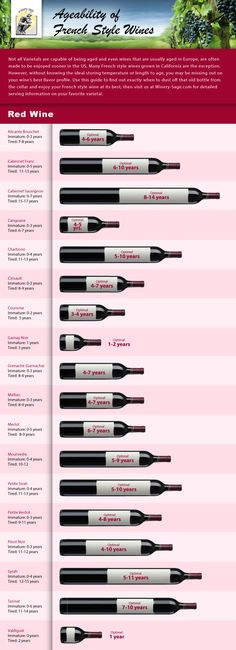 A great #infographic that shows you the lengths of time to store different #wine to achieve their optimum #flavor profile