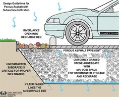 permeable surfaces for driveway and parking lots to control runoff Sustainable City, Sustainable Design, Parking Plan, Parking Space, Car Parking, Porous Pavement, Asphalt Pavement, Sponge City, Permeable Driveway