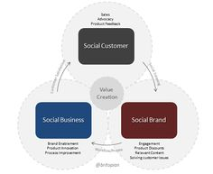 Social Business Value Creation Model