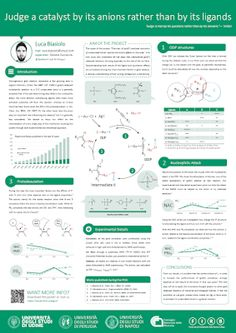 Conference Poster Template Academic Research Presentation Design