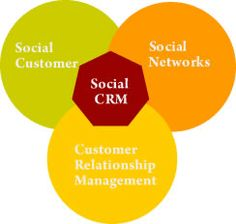 Social CRM. #Infographic