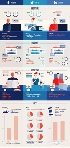 The Best (And Worst) Times To Post On Social Media (Infographic) | Fast Company | Business + Innovation