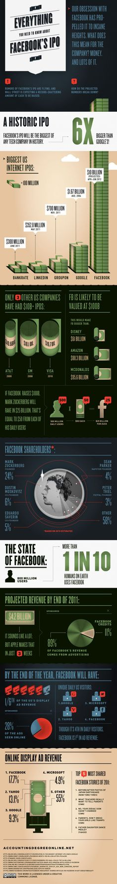 Facebook IPO Price Projection and IPO Signing Date Information [Infographic]