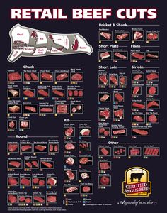 Retail Beef Cuts - educate yourself before spending your hard-earned money. Never fall for a grocery store gimmick again.