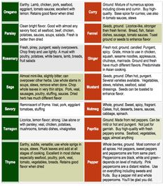 Easy Chart on How to Use the Herbs from your Garden…and Spices Too! « Home Grown Edible Landscapes Spice Blends, Spice Mixes, Spice Chart, Smoker Recipes, Soup Recipes, Recipies, Spices And Herbs, Growing Herbs, Medicinal Herbs