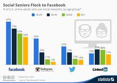 Distribución por edades de las Redes Sociales (USA) #infografia #infographic #socialmedia
