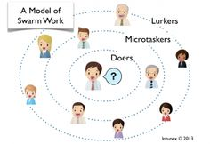 Swarming is a form of collective intelligence which enables even large groups to work smarter together. Swarm Intelligence, Collective Intelligence, Infographics, Crowd, Connection, Info Graphics, Infographic Illustrations