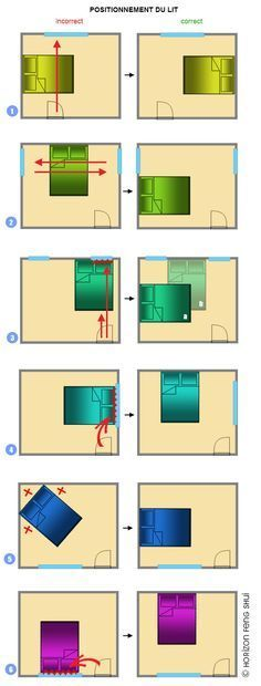 Feng shui facile en 55 bons exemples de salons harmonieux for Feng shui orientation du lit