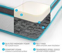 LinenSpa 8-Inch Memory Foam and Innerspring Mattress