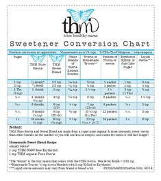 THM sweetener chart