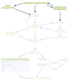 Diagram of the qualitative research process discussed in this section highlighting collection data.