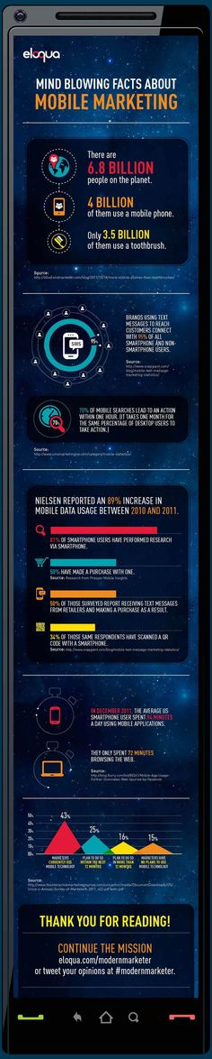 Mind Blowing Facts about #MobileMarketing