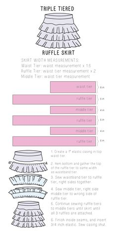 A great tutorial on how to make a cute triple-tiered ruffle skirt, plus sewing for a good cause!