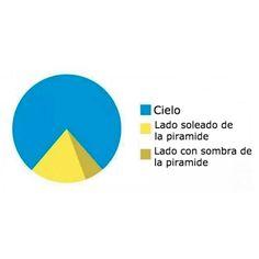 El diagrama de la pirámide. #humor #risa #graciosas #chistosas #divertidas