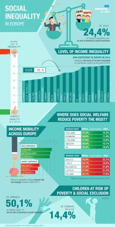 How would you cut social inequality? http://www.debatingeurope.eu/2016/01/18/cut-social-inequality/#.Vr3VZDHF_h4
