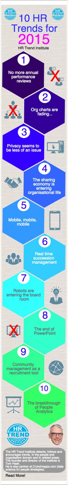10 HR Trends for 2015, by the HR Trend Institute (http://hrtrendinstitute.com)