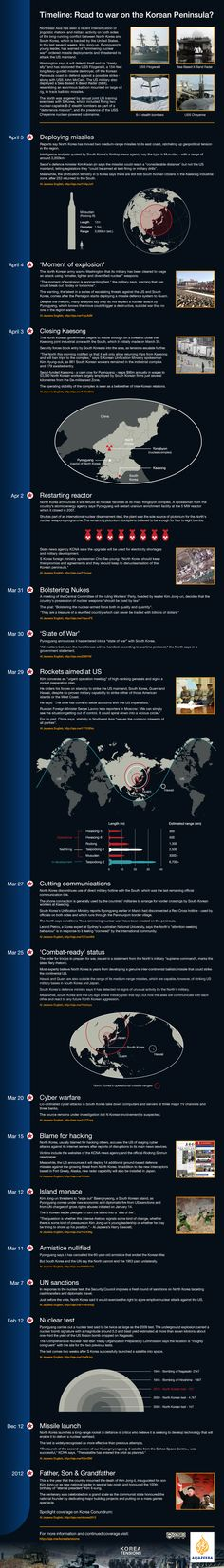Infographic: Road to war on Korean Peninsula? Timeline of recent events in Northeast Asia shows major increase in threats between Pyongyang and its adversaries.