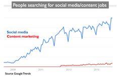 Is a career in social media marketing secure?