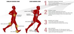 Good Running Form vs. Bad Form. ...Best form would be barefoot!