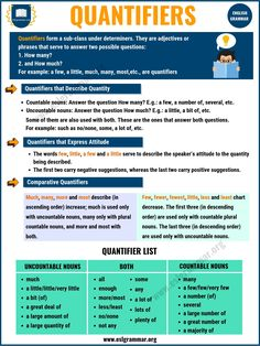 Determiner: Types of Determiners with Useful Examples - ESL Grammar English Grammar Pdf, Teaching English Grammar, Grammar Skills, English Writing Skills, Grammar Lessons, Grammar Worksheets, English Class, English Lessons, English Vocabulary