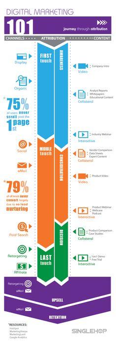 Buyers Journey Through #Marketing Efforts #Infographic #digitaladvertising