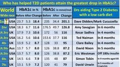 What Doctor Holds the World Record in Improving Type 2 Diabetes Using Low Carb?